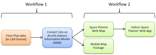 General workflow to create an Indoor Space Planner application